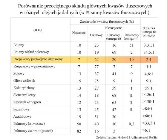 Porównanie przeciętnego składu głównych kwasów tłuszczowych w różnych olejach jadalnych