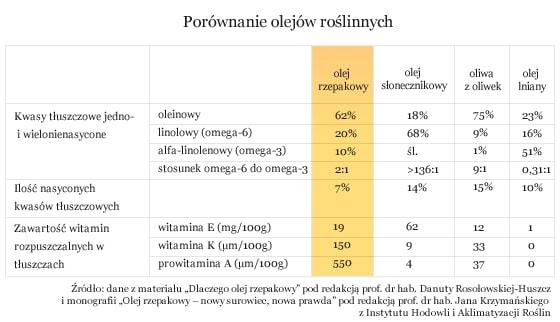 tabela porównania olejów roślinnych