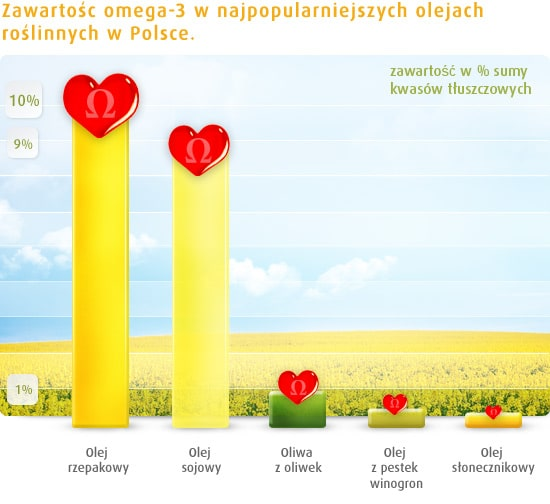 wykres zawartości omega-3 w najpopularniejszych olejach roślinnych w Polsce