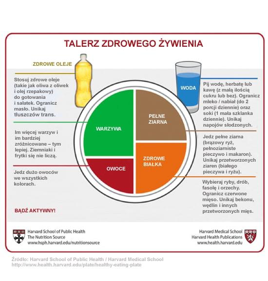 infografika talerz zdrowego żywienia