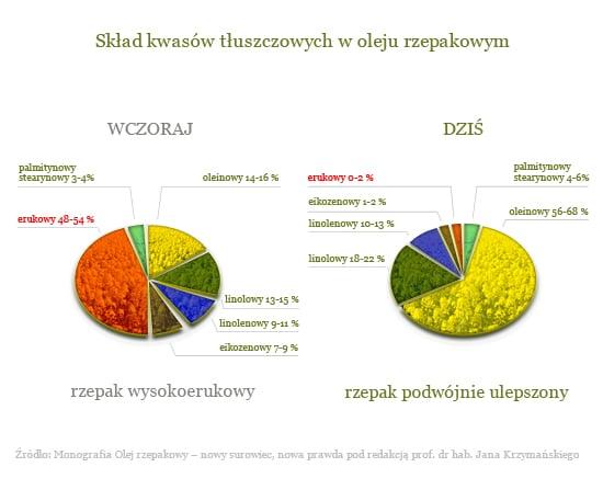 wykres składów tłuszczowych w oleju rzepakowym