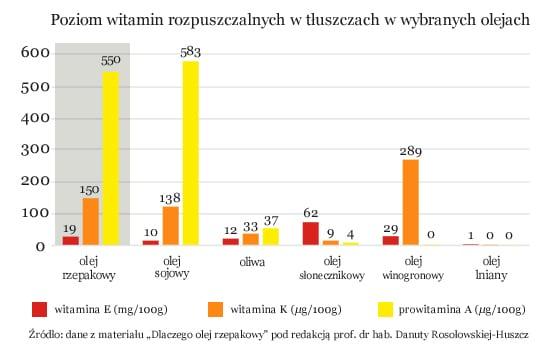 wykres poziomu witamin rozpuszczalnych w tłuszczach w wybranych olejach