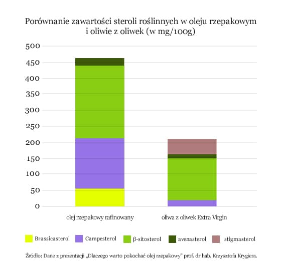 Porównanie zawartości steroli roślinnych w oleju rzepakowym i oliwie z oliwek