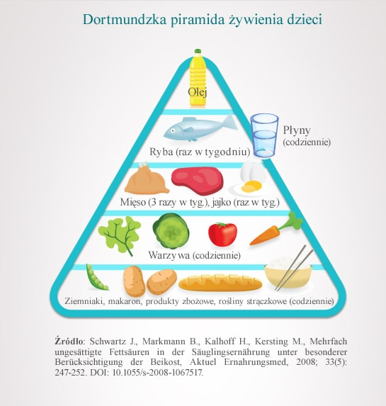 dortmundzka piramida żywienia dzieci